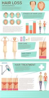 Cartaz de infográfico de perda de cabelo