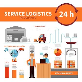 Cartaz de infográfico de serviço empresa internacional logístico