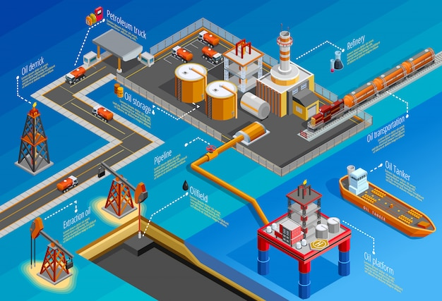 Cartaz de infográfico isométrica de indústria de óleo de gás