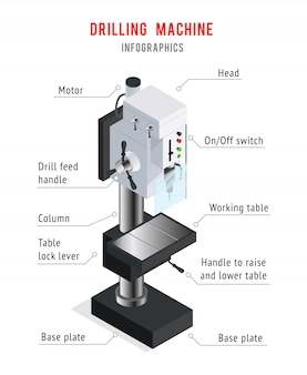 Cartaz de infographic da máquina de perfuração