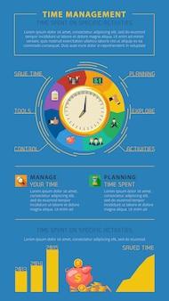 Cartaz de infographic das pontas da gestão de tempo