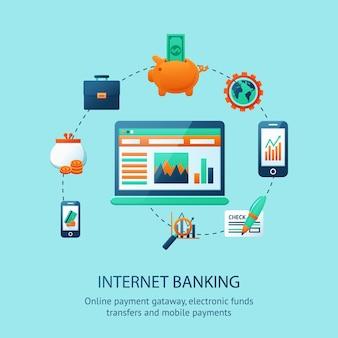 Cartaz de internet banking