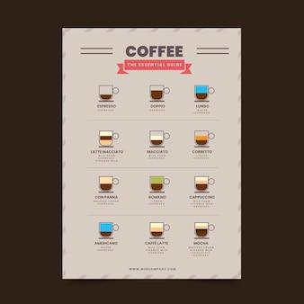 Cartaz de tipos de café