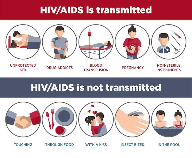 Cartaz de transmissão de hiv e aids de logotipos infográfico
