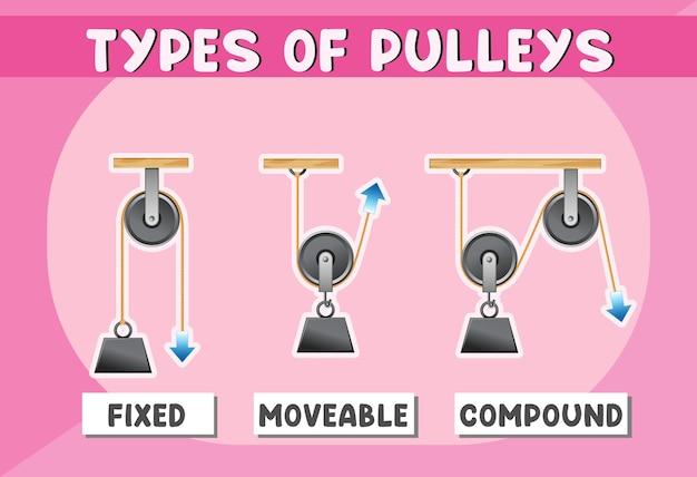 Cartaz de três tipos de polias para educação