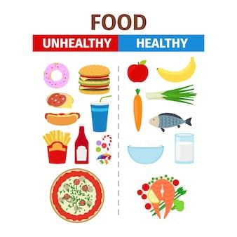 Cartaz de vetor de comida saudável e insalubre