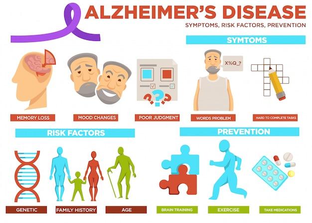 Cartaz do fator de risco e prevenção da doença de alzheimer