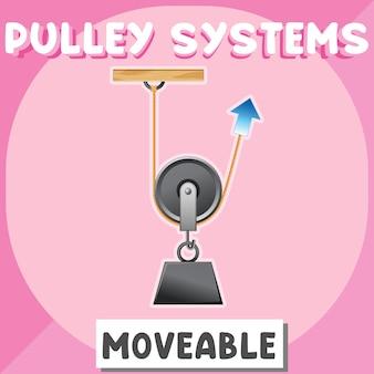 Cartaz do sistema de polia móvel para educação