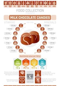 Cartaz infográfico com gráfico de bombons de chocolate ao leite com informações sobre cuidados de saúde
