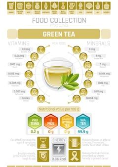 Cartaz infográfico com gráfico de chá verde com informações sobre cuidados de saúde
