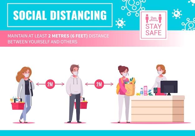 Cartaz informativo de desenho animado com clientes mantendo o distanciamento social na fila do supermercado