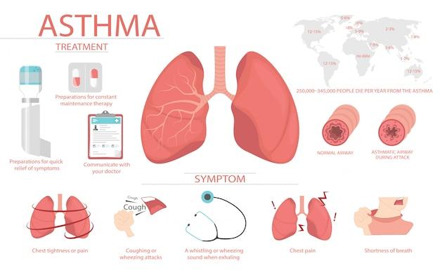 Cartaz médico sobre os sintomas e causas da asma tem homem.