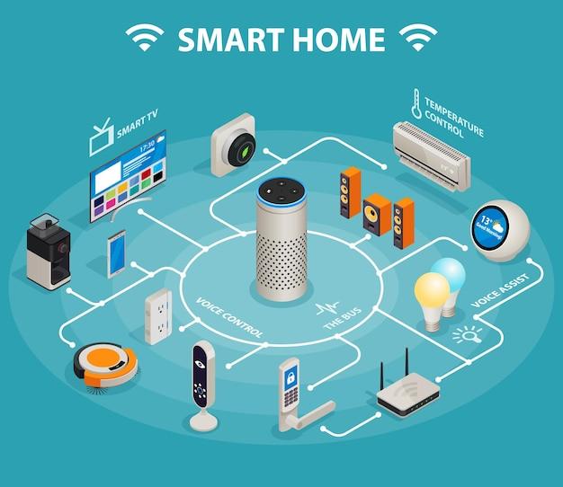 Casa inteligente com internet das coisas controle conforto e segurança infográfico isométrico cartaz abstrato