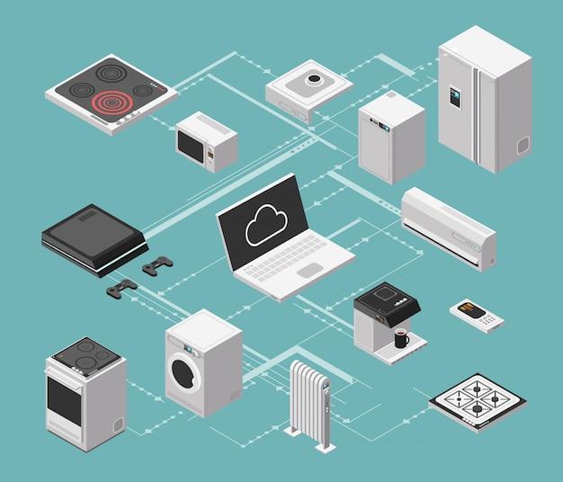 Casa inteligente e controle elétrico isométrico com aparelhos domésticos