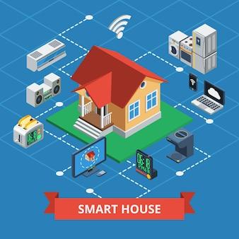 Casa inteligente isométrica