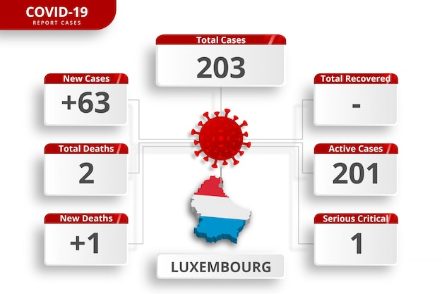 Casos confirmados de coronavírus do luxemburgo. modelo de infográfico editável para atualização de notícias diárias. estatísticas do vírus corona por país.