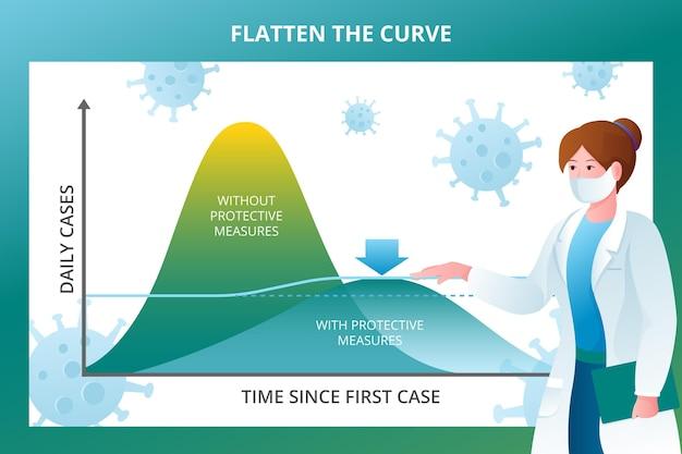 Casos diários e tempo desde a primeira curva do caso