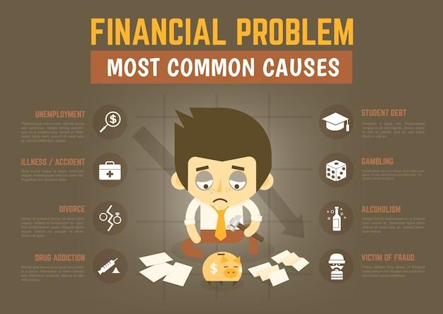 Causas do problema financeiro de infográficos