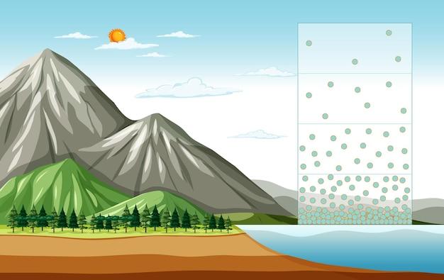 Cena natural com montanha mostrando evaporação