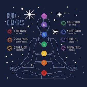 Chakras do corpo ilustrados
