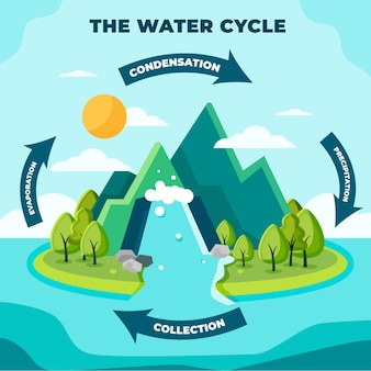 Ciclo de água de design plano na natureza