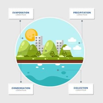 Ciclo de água de design plano