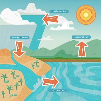 Ciclo de água de estilo plano ilustrado