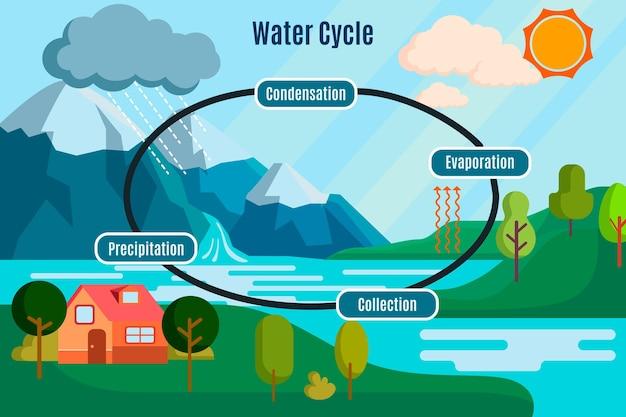 Ciclo de água natural de design plano