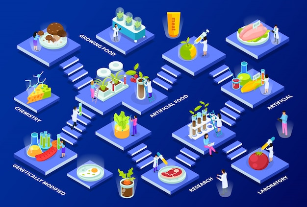 Cientistas com composição isométrica de vários andares de equipamentos de laboratório e produtos alimentares artificiais em azul