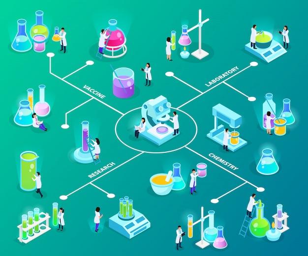 Cientistas com equipamento de laboratório durante o fluxograma isométrico de desenvolvimento de vacinas em verde