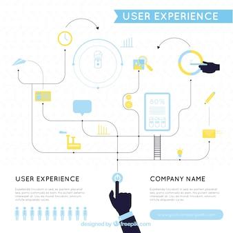 Circuito da experiência do usuário