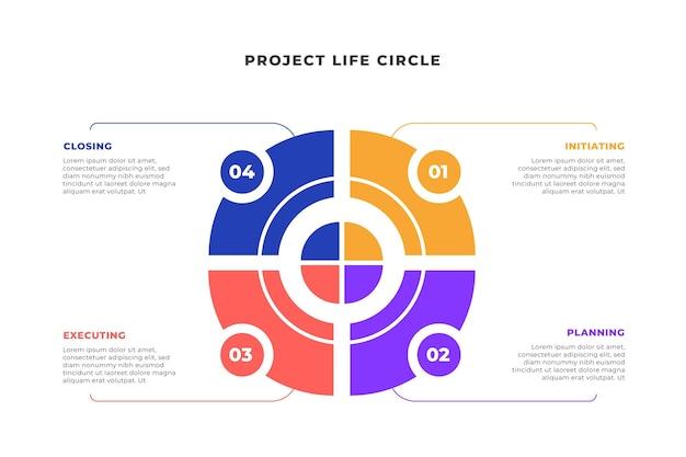 Círculo de vida de projeto plano