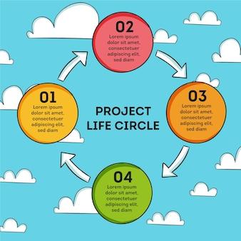Círculo de vida do projeto desenhado à mão
