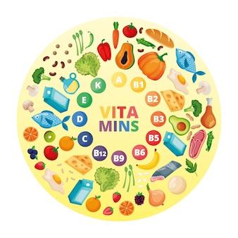 Círculo de vitaminas com alimentação saudável. ilustração em vetor