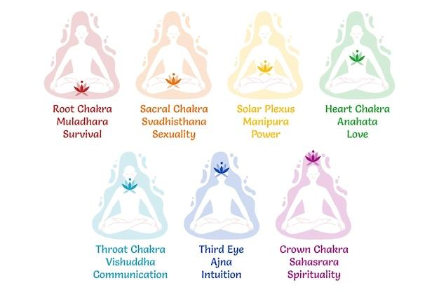 Coleção de chakras corporais