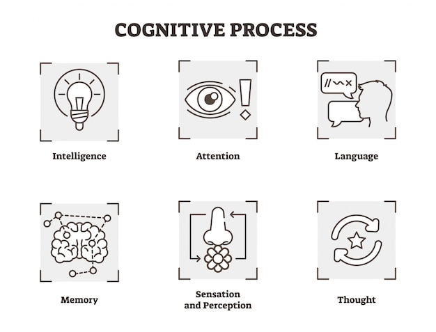 Coleção de ícones de vetor de processo cognitivo psicológico