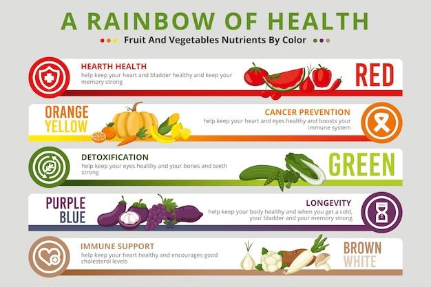 Comer um infográfico de arco-íris com legumes