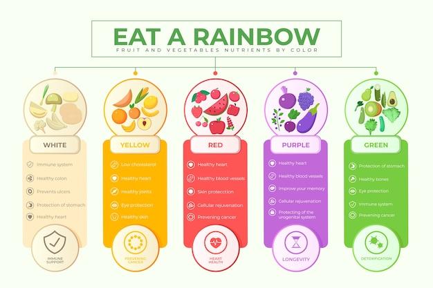 Comer um modelo de infográfico de arco-íris