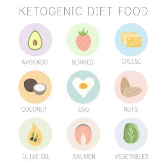 Comida de dieta cetogênica