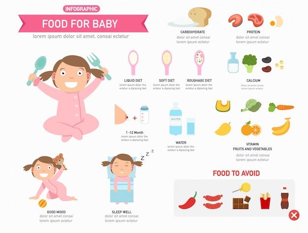 Comida para bebê infográfico, cartaz informativo pronto para imprimir