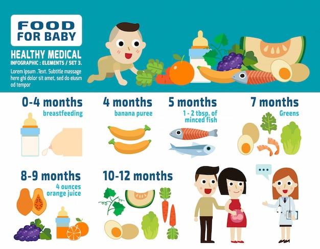 Comida para ilustração em vetor infográfico bebê conceito