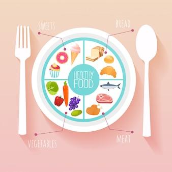 Comida saudável e conceito de dieta. planeje seu infográfico de refeição com prato e talheres. conceito de ilustração moderna de estilo.