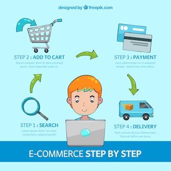 Como comprar on-line passo a passo