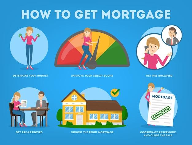 Como comprar uma instrução de casa. guia para pessoas