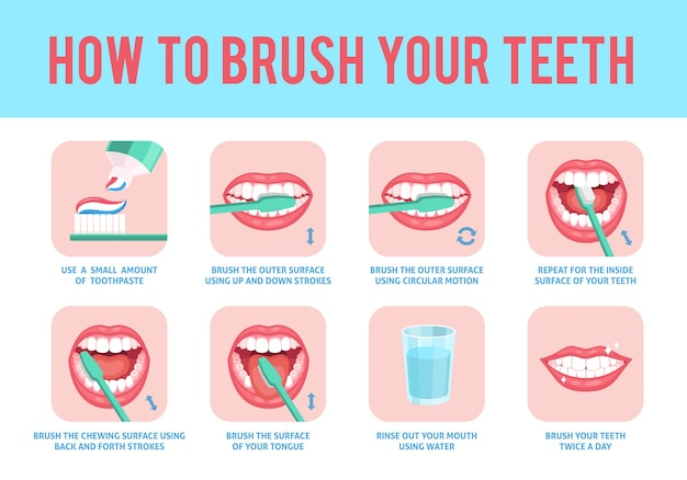 Como escovar os dentes. instrução de educação de escovagem de dentes correta, escova de dentes e pasta de dente fresca para higiene bucal, cuidados dentários, pôster médico de estomatologia passo a passo com texto, conceito plano de vetor