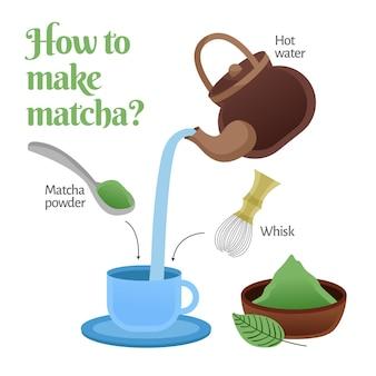 Como fazer ilustração matcha