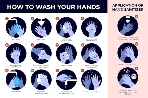 Como lavar as mãos infográfico