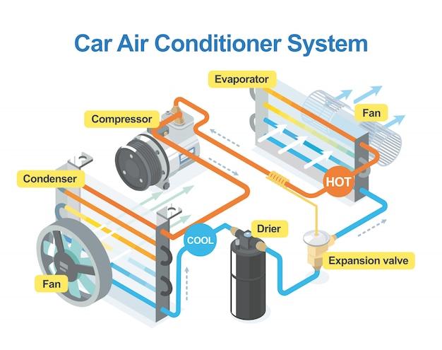 Como o sistema de ar condicionado do carro funciona isométrico