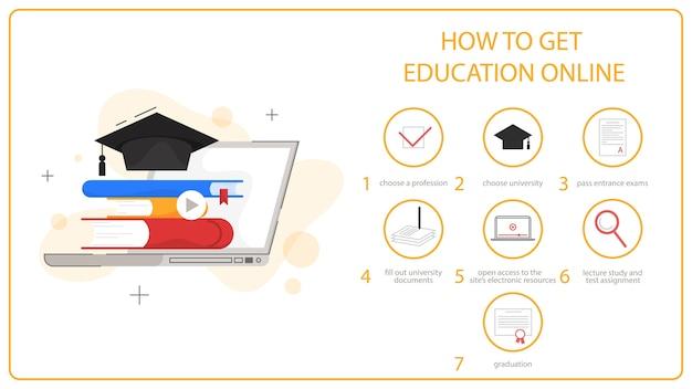 Como obter instrução online para educação. educação online .