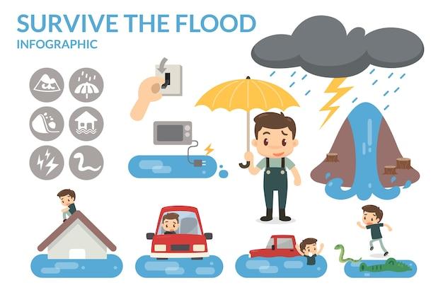 Como sobreviver a inundação
